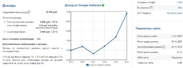 гугл адсенс