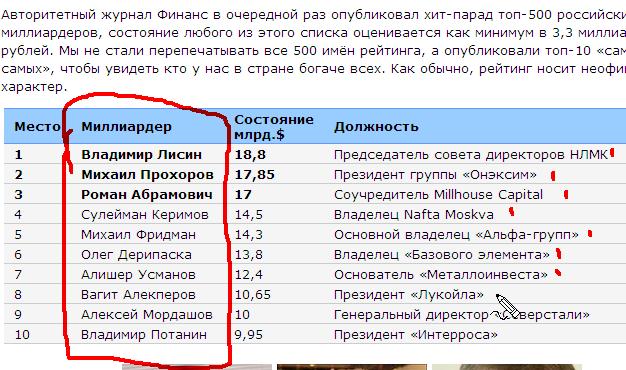 Миллионеры в России
