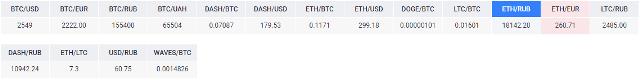 пары валют