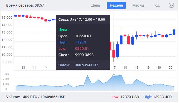 цена на биткоин упала